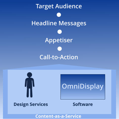 Software OmniDisplay Design Services Content-as-a-Service Target Audience    Headline Messages    Appetiser    Call-to-Action
